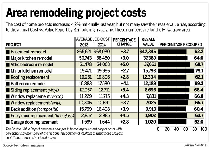 estimating remodeling costs